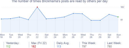 How many times Brickmama's posts are read daily