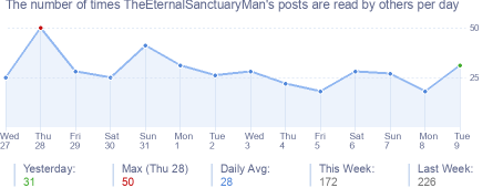 How many times TheEternalSanctuaryMan's posts are read daily