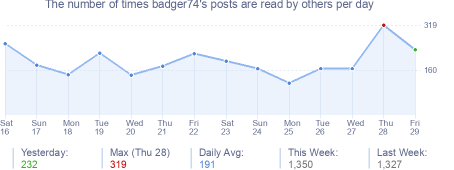 How many times badger74's posts are read daily