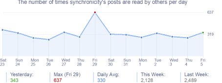 How many times synchronicity's posts are read daily
