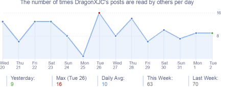 How many times DragonXJC's posts are read daily