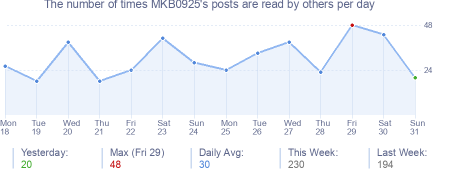 How many times MKB0925's posts are read daily