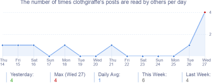 How many times clothgiraffe's posts are read daily
