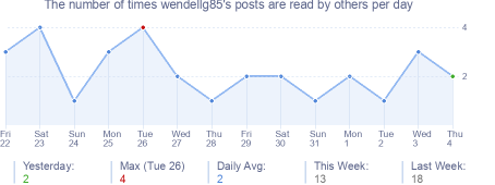 How many times wendellg85's posts are read daily