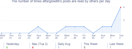 How many times afterglow86's posts are read daily