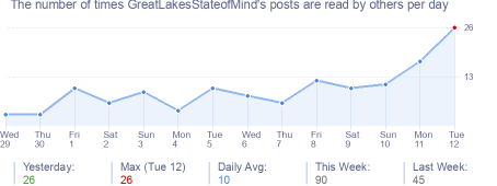 How many times GreatLakesStateofMind's posts are read daily