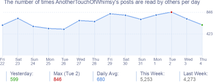 How many times AnotherTouchOfWhimsy's posts are read daily