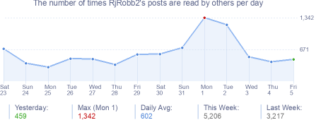 How many times RjRobb2's posts are read daily
