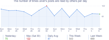 How many times ulver's posts are read daily
