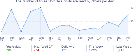 How many times Spindle's posts are read daily