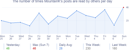 How many times MountainK's posts are read daily