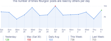 How many times flburgos's posts are read daily