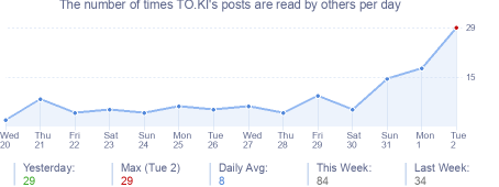 How many times TO.KI's posts are read daily