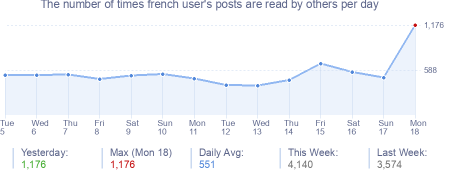 How many times french user's posts are read daily