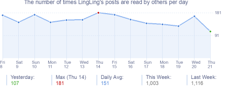 How many times LingLing's posts are read daily