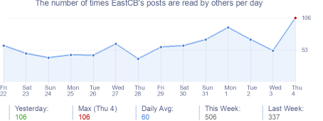 How many times EastCB's posts are read daily