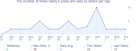 How many times Glady's posts are read daily