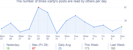How many times icartp's posts are read daily