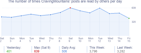 How many times CravingMountains's posts are read daily