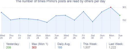 How many times Primo's posts are read daily