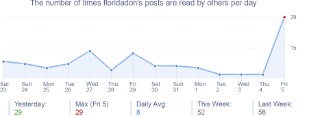How many times floridadon's posts are read daily