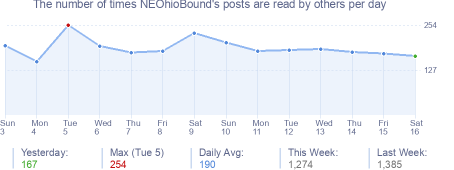 How many times NEOhioBound's posts are read daily
