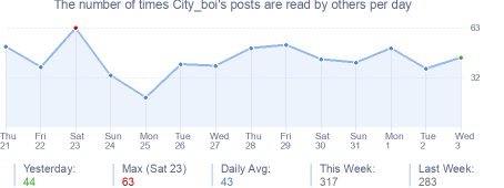 How many times City_boi's posts are read daily