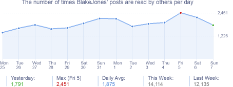How many times BlakeJones's posts are read daily