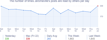 How many times Jeromeville's posts are read daily