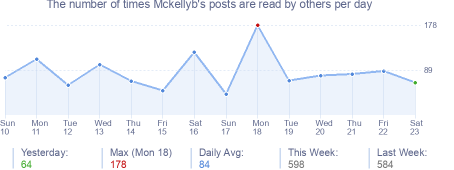 How many times Mckellyb's posts are read daily