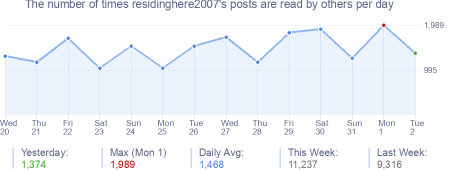 How many times residinghere2007's posts are read daily