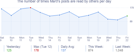 How many times Mar0's posts are read daily