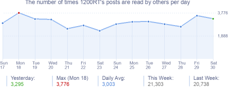 How many times 1200RT's posts are read daily