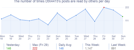How many times DtX4415's posts are read daily