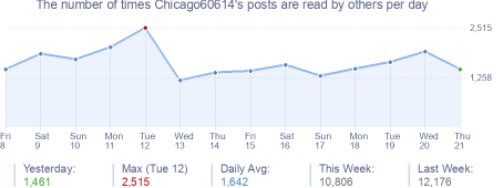 How many times Chicago60614's posts are read daily