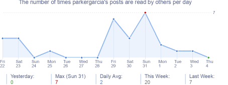 How many times parkergarcia's posts are read daily