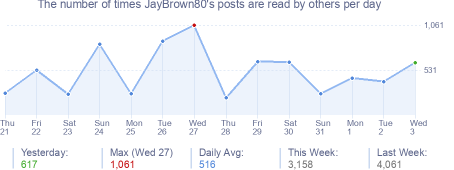 How many times JayBrown80's posts are read daily
