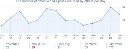 How many times wlc74's posts are read daily