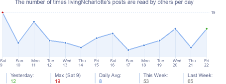 How many times livingNcharlotte's posts are read daily