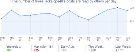 How many times jackalope48's posts are read daily