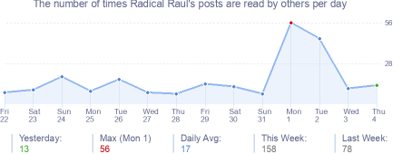 How many times Radical Raul's posts are read daily