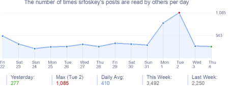 How many times srfoskey's posts are read daily