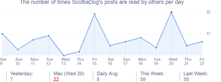 How many times ScottieDog's posts are read daily