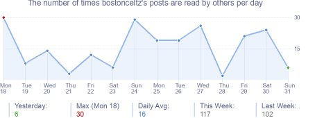 How many times bostonceltz's posts are read daily