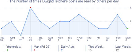 How many times DwightFletcher's posts are read daily