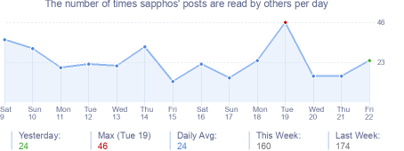 How many times sapphos's posts are read daily