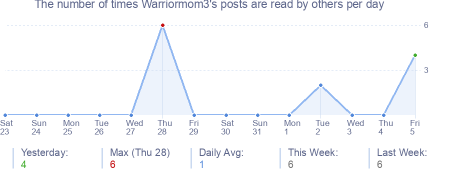 How many times Warriormom3's posts are read daily