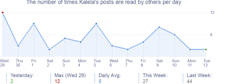 How many times Kalela's posts are read daily
