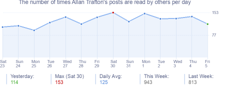 How many times Allan Trafton's posts are read daily