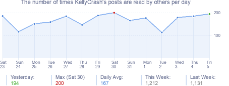 How many times KellyCrash's posts are read daily